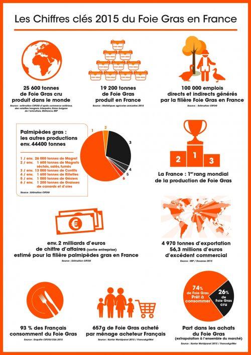 Infographie : à découvrir, les chiffres clés du Foie Gras en France