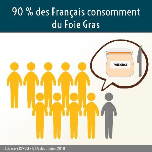 Les Français et le Foie Gras : un amour indéfectible !