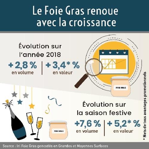 Foie Gras : la star des produits festifs fait un retour gagnant et affirme son potentiel de développement