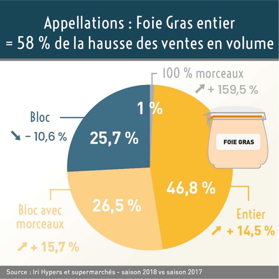 Source : IRI – Hypers et supermarchés. Saison 2018 vs saison 2017