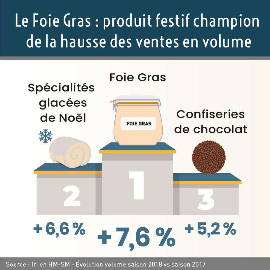 IRI – Hypers et supermarchés. Saison 2018 vs saison 2017